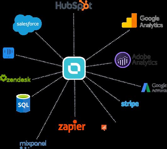 Databox integrations include HubSpot, SalesForce, Google Analytics, Adobe Analytics, Google Adwords, Stripe, and more.